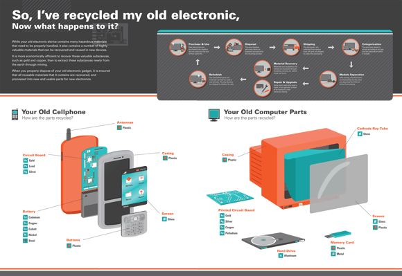 This poster is a part of a double-sided folded pamphlet detailing the importance of properly recycling old electronic devices.