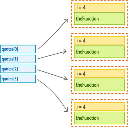 how to call function expression javascript