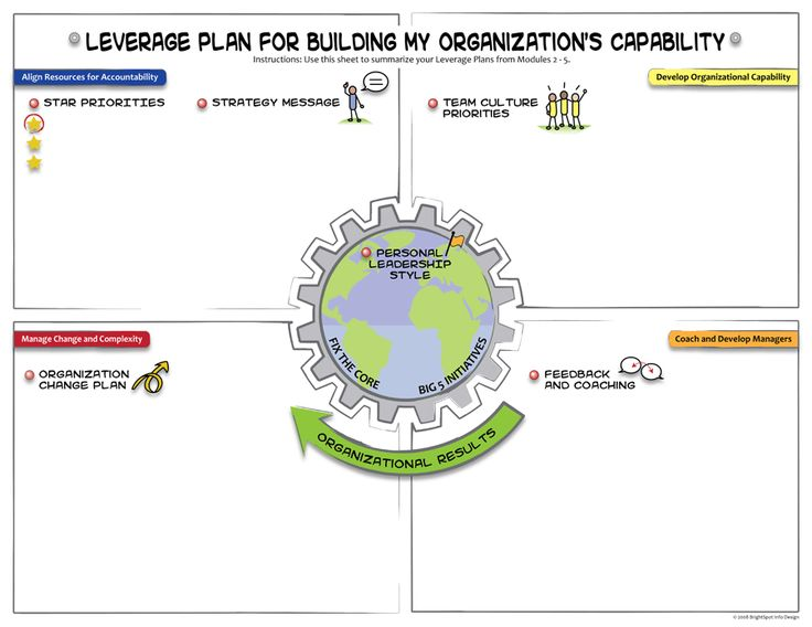 Leverage plan template a visual thinking tool for for Facilitation plan template