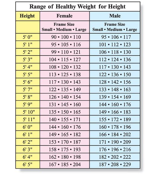 Images Of Healthy Weight Chart For Women Rock Cafe