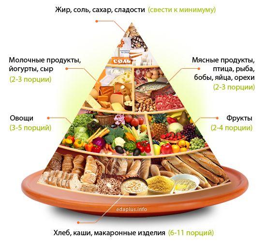 Пищевая пирамида правильного питания