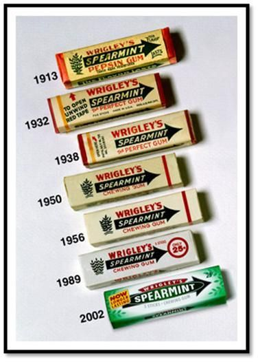 Timeline Of Gum
