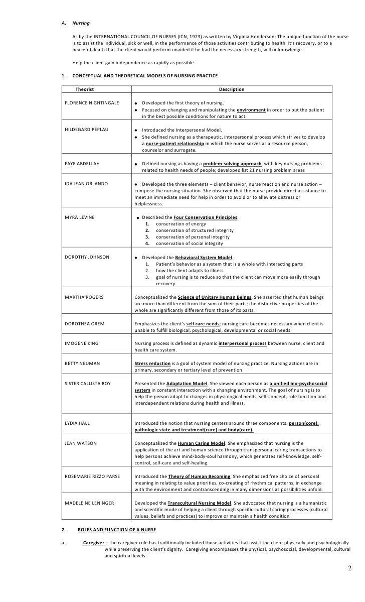 Principles of nursing