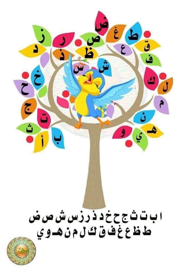 الحروف الهجائية بأشكالها المختلفة Arabic Alphabet For Kids Arabic Alphabet Arabic Alphabet Letters