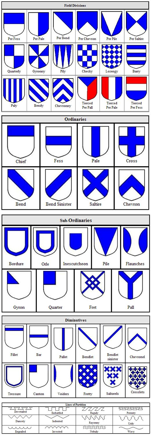 Coat of arms types. Explore the meanings of heraldry symbols at www.familytreesandcrests.com/heraldry-symbols.htm