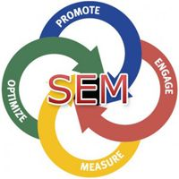 Search Engine Marketing also called as paid search, follows a different model of advertising.