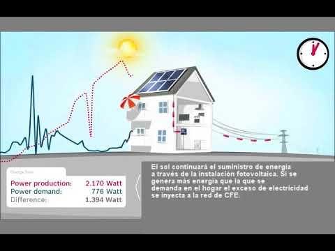 Como Funcionan Los Paneles Solares Interconectados Como Funcionan Los Paneles Solares Paneles Solares