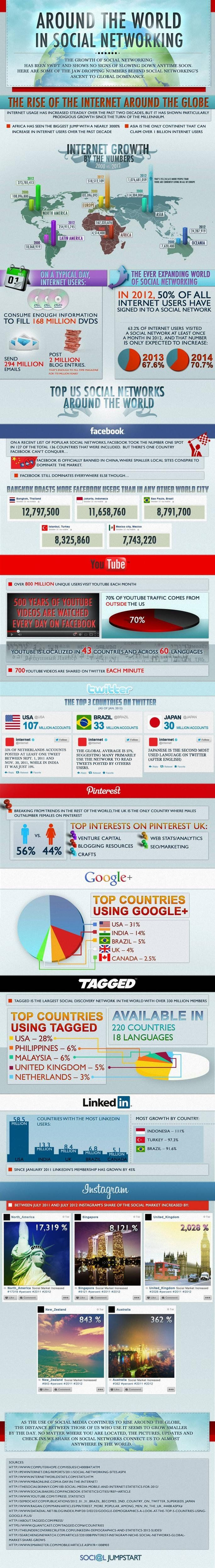 Around the world in social networking. #infographic #internet