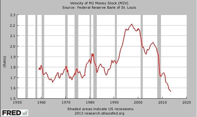 """When this little red line starts to go up, you will get inflation. #velocityofmoney  """"According to the quantity theory of money, if the quantity of money goes up, then inflation  goes up, as long as real GDP growth and what is called the velocity of money (the amount of times you use money) is held constant."""" source: .testosteronepit.com"""