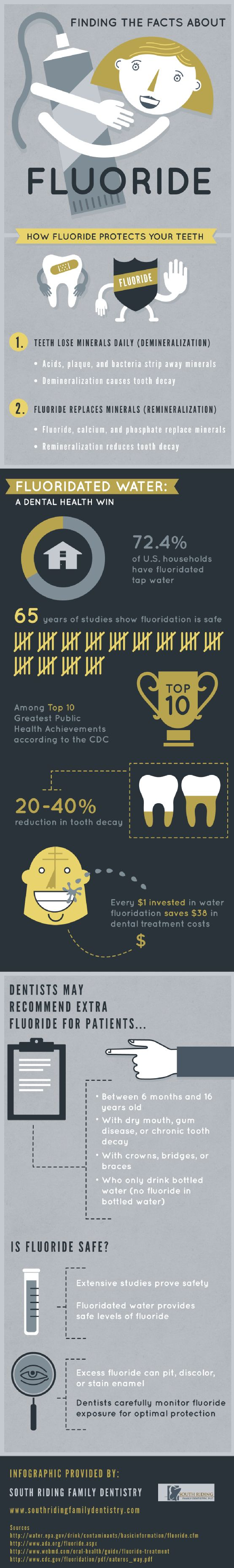 People with dry mouth, gum disease, or chronic tooth decay can benefit from fluoride treatments. Acid, plaque, and bacteria strip away minerals in the teeth, but fluoride replaces them to prevent tooth decay. This infographic from a family dentist in Chantilly offers more information.