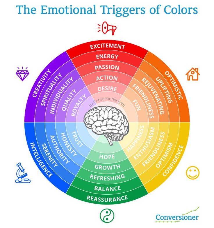 The Emotional Triggers of Colours. Essential for web design etc...