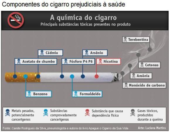 infografico - cigarro