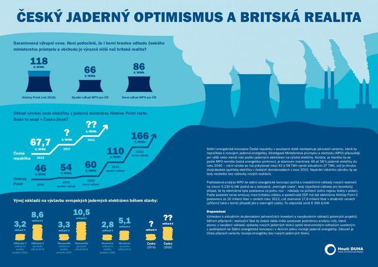 """Zajímavá infografika nazvaná výstižně """"Český jaderný optimismus a britská realita"""""""