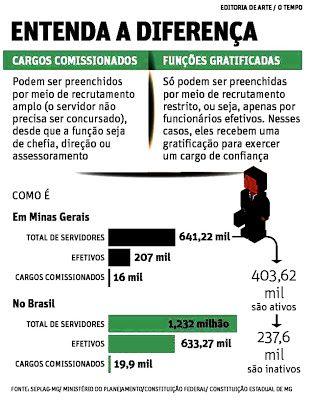 Blog do jornal Folha do Sul MG: CABIDE DE EMPREGOS SOB RISCO