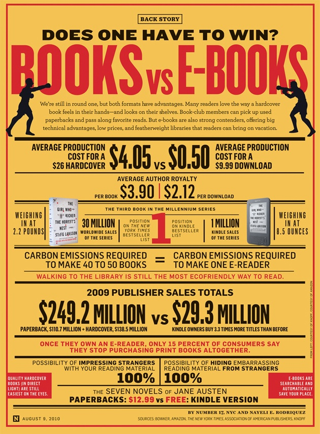 #Books vs #eBooks: Does one have to win? #infographics (630×854)