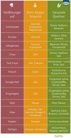 Du hast Heißhunger? Damit zeigt der Körper, dass ihm Nährstoffe oder Vitalstoffe fehlen. In dieser Infografik erfährst du, was du das nächste Mal bei Heißhunger gesundes essen kannst.