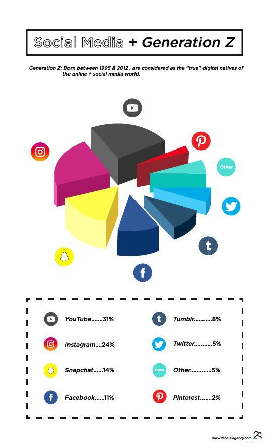 #SocialMedia #GenerationZ #GenZ #Infographic #Youtube #Tumblr #Instagram #Twitter #Snachat #Facebook #Pinterest #2SocialAgency #2Social