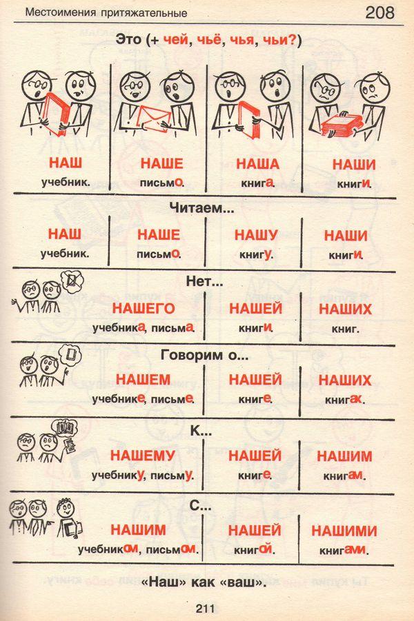 die besten 25 russisches alphabet lernen ideen auf pinterest russische sprache russisch. Black Bedroom Furniture Sets. Home Design Ideas