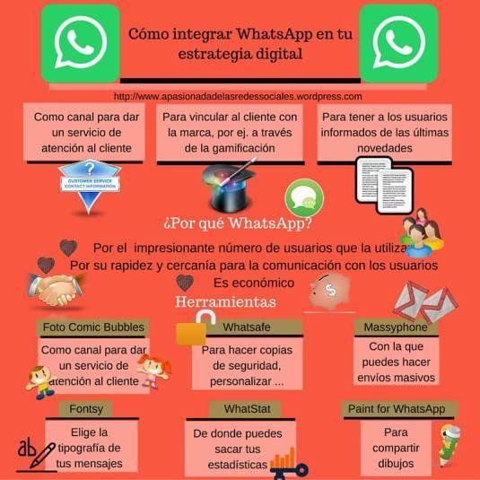 Utiliza WhatsApp en tu estrategia digital