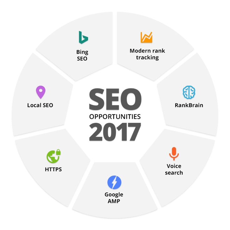 One of the most difficult (and aggravating!) aspects of Search Engine Optimization (SEO) is the constant change. Because search engine algorithms are continually enhanced to deliver better results, techniques to get your website ranking high in the results also never stop evolving.  If you