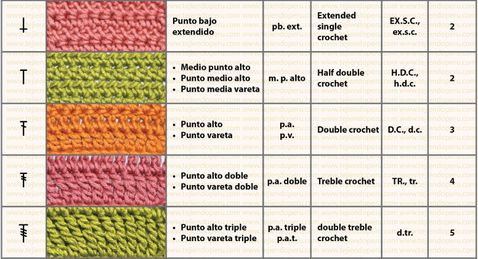 crochet table points. Symbols and Abbreviations in Spanish and English. Part 2 of 6.