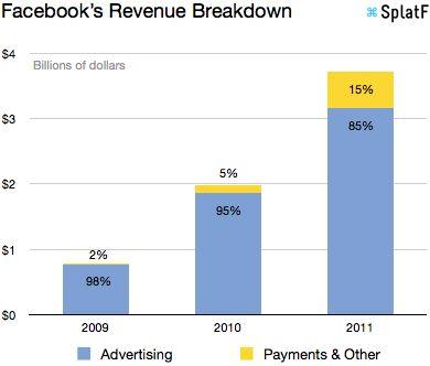 Facebook 수익 구조
