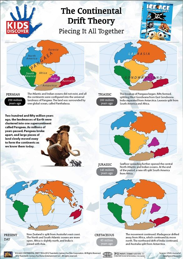 KIDS DISCOVER and Ice Age: Continental Drift have teamed up to bring you this detailed and colorful infographic on the Continental Drift Theory... Click thru for a FREE PRINTABLE!