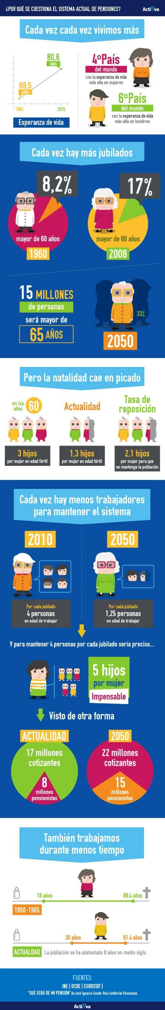 Infografía. ¿Por qué se cuestiona el sistema actual de pensiones? #empleo #dinero #economia