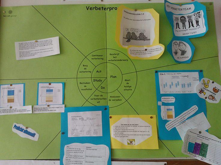 Continu verbeteren in de school | Klasse.pro per Cito in de klas