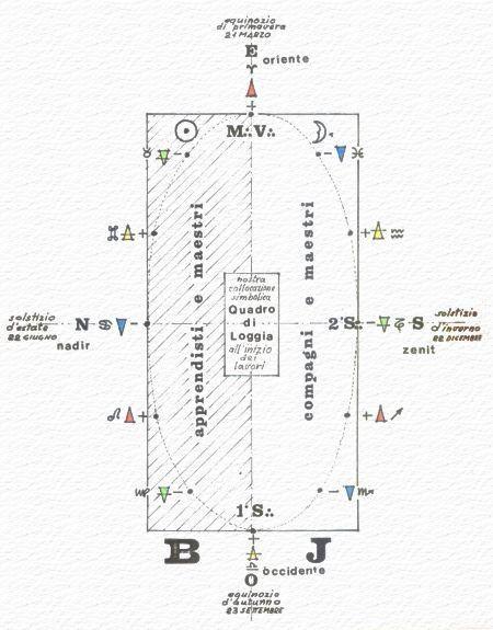 Sulla correlazione tra segni astrologici e collocazione rituale...