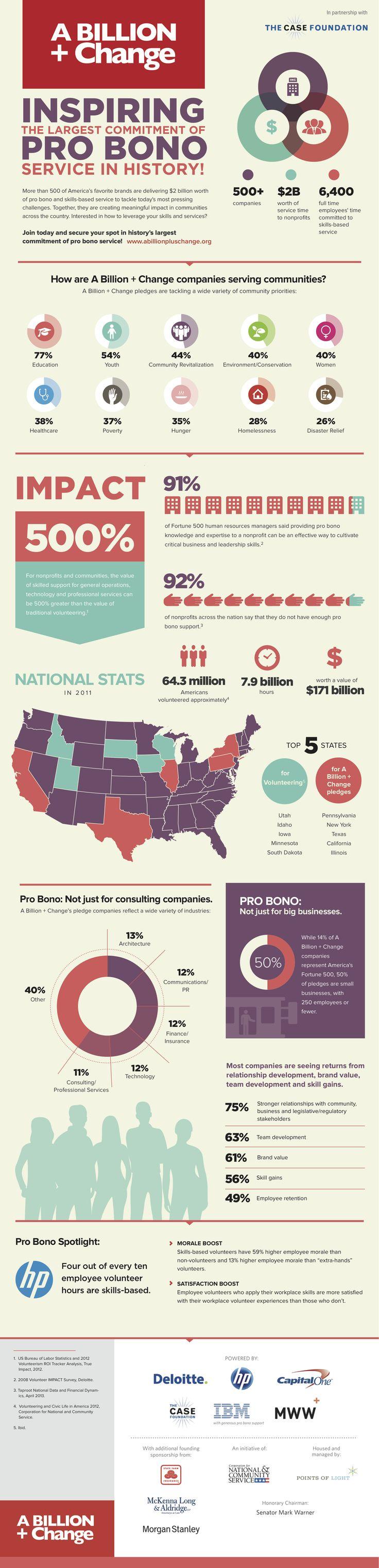 Pro Bono Week Infographic with A Billion + Change