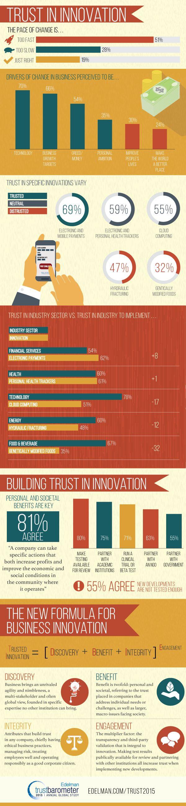 Trust in Innovation