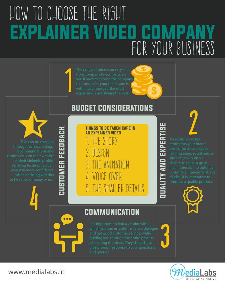 Explainer videos can be used to advertise, demonstrate and market products or services in a wide range of platforms. ‪#‎ExplainerVideosBangalore‬ ‪#‎InfographicVideos‬ ‪#‎AdVideosinBangaloreExplainerVideo‬ ‪#‎BusinessVideos‬ http://www.medialabs.in/marketing-collaterals.html