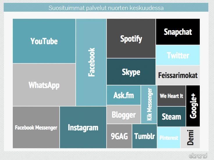 Sosiaalinen media ja nuoret - tiiviisti tilanteesta 2015