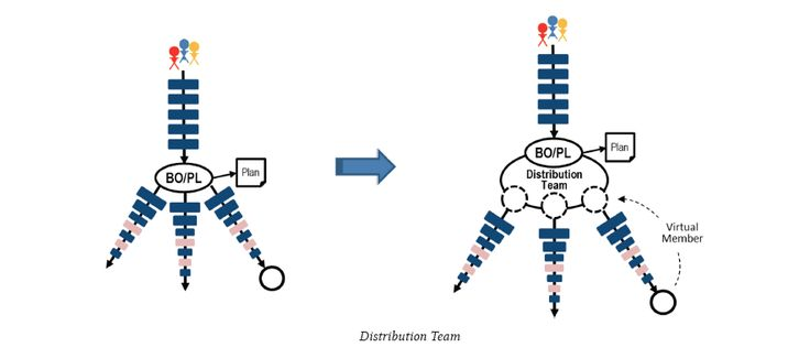 Pattern: Distribution Team  This is the simplest Scaling Pattern, often used when there are multiple Scrum Teams working on the same Product.