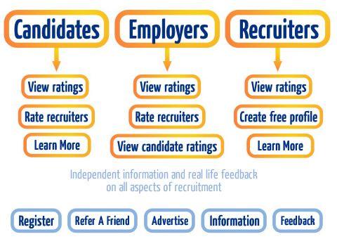 job droid is largest Job provider portal in Australia.