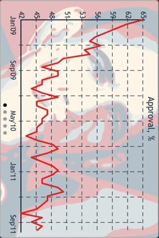 Landscape Chart View