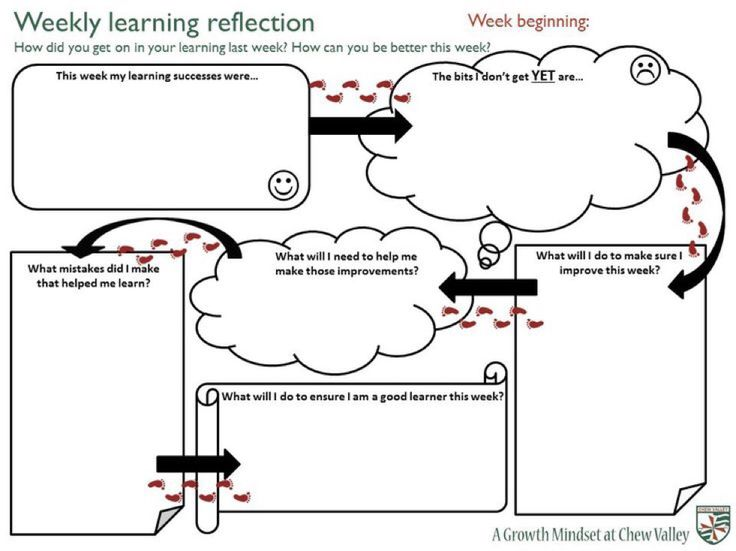 Reflection from the week of learning...