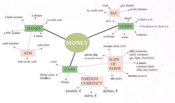Forum | ________ English Grammar | Fluent LandWords Related to MONEY | Fluent Land