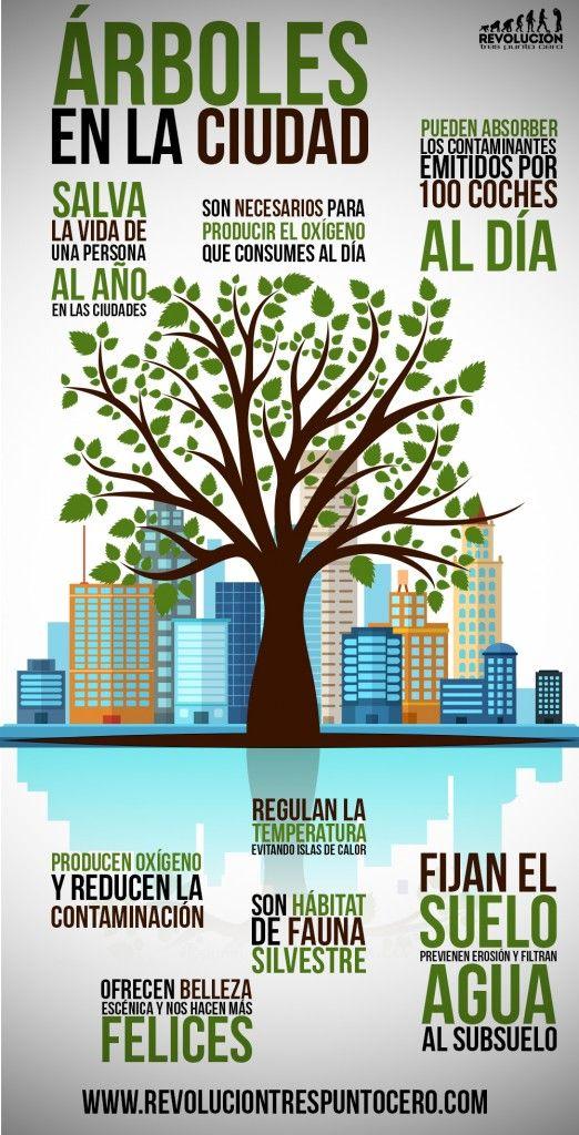ARBOL-CIUDAD Más sobre sostenibilidad en www.solerplanet.com