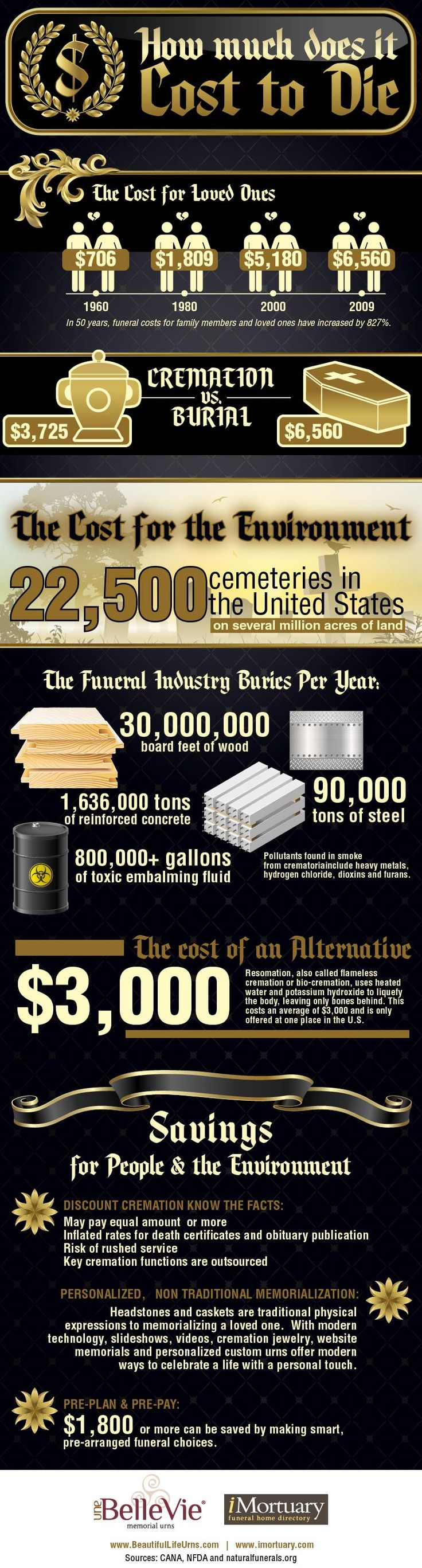 How Much Does It Cost to Die? The Answer Might Surprise You...