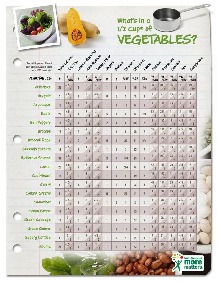 Nutrients in Vegetables (pg 1)
