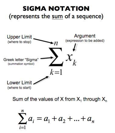 Summation Notation also known as Sigma Notation.  A simple way of expressing the sum of the values of a sequence.  This is seen in PreCalculus, Calculus 1 (AP Calc AB), and Calculus 2 (AP Calc BC).
