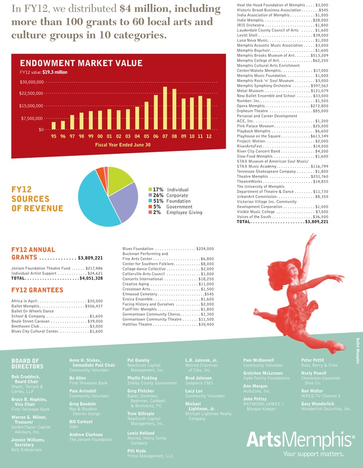 Best Education Annual Report Images On   Annual