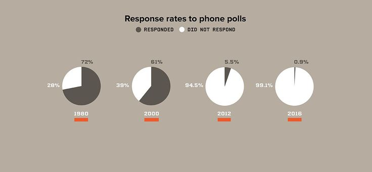 Political Polling Is A Flawed Science That Leads To Fatally Flawed Reporting