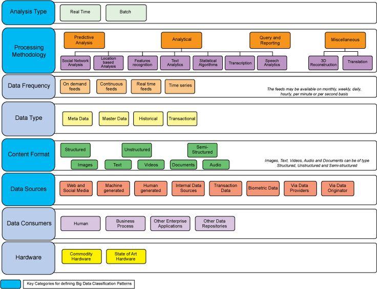 Big Data classification (architecture and patterns) #bigdata