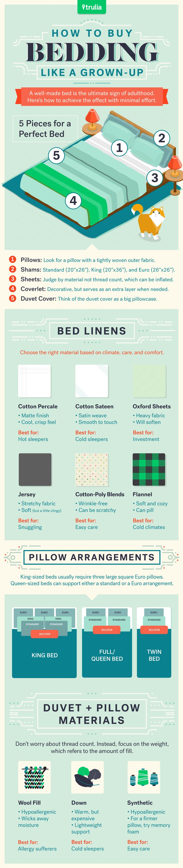 How To Buy Bedding Infographic