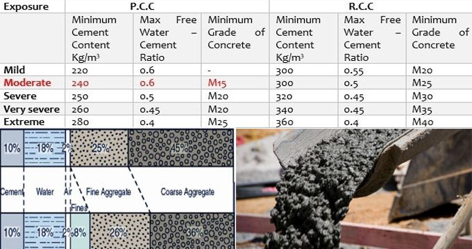 Mortar Mix Ratio : Best ideas about concrete mix ratio on pinterest