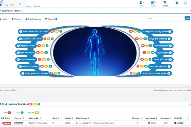 Sure Genomics wants to sell private genetic profiles for $2,500, but it's really testing the FDA - http://eleccafe.com/2016/02/09/sure-genomics-wants-to-sell-private-genetic-profiles-for-2500-but-its-really-testing-the-fda/