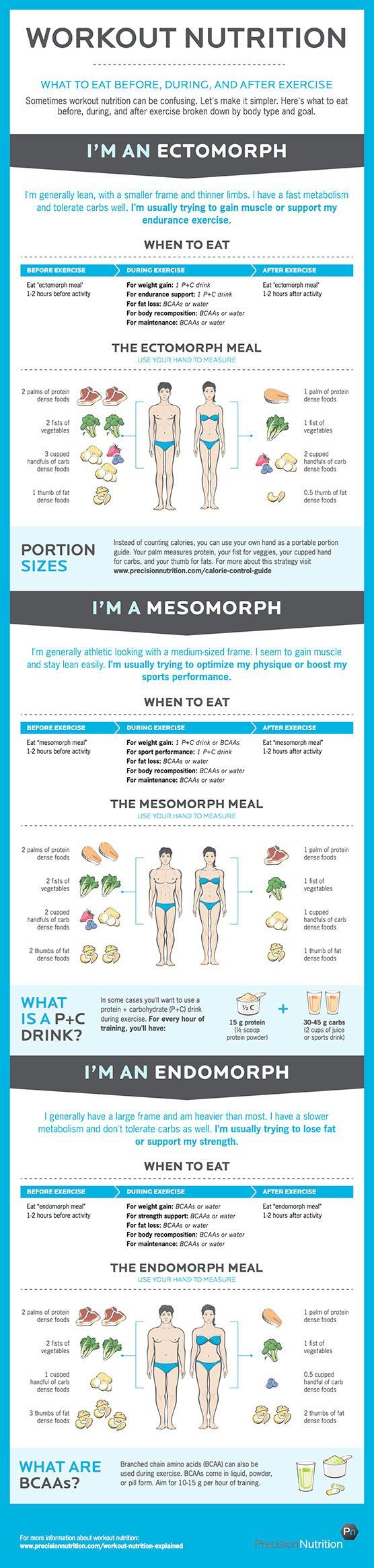 Everything You Need to Know About Workout Nutrition (Infographic) | LIVESTRONG.COM